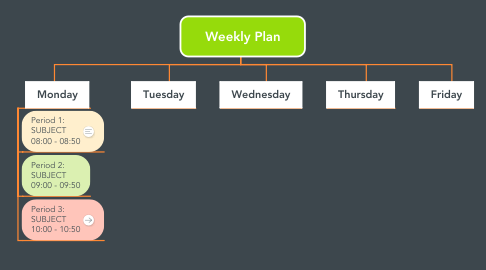 Mind Map: Weekly Plan