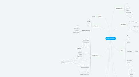 Mind Map: Consctructivismo.