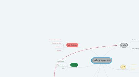 Mind Map: Onderzoeksvraag