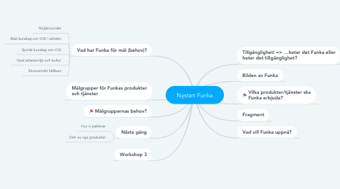 Mind Map: Nystart Funka