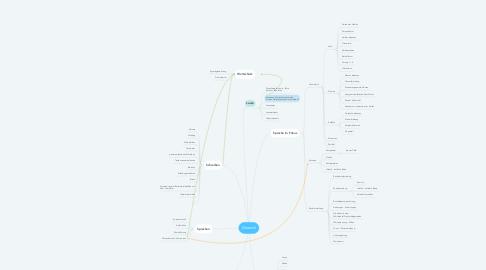 Mind Map: Deutsch