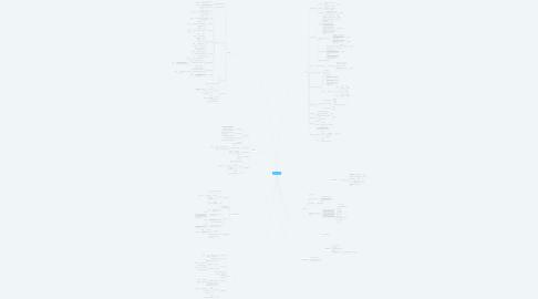 Mind Map: NORTHSTAR