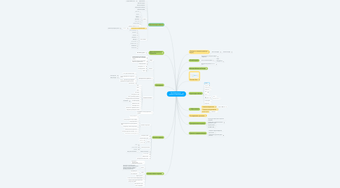 Mind Map: Бег-Навигатор (в процессе наполнения)