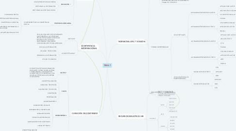 Mind Map: TEMA 1