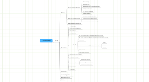 Mind Map: Augmented OLKG