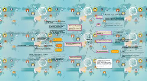 Mind Map: Estilos de vida en la globalización