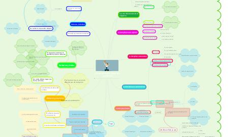 Mind Map: La excelencia fuera de contexto