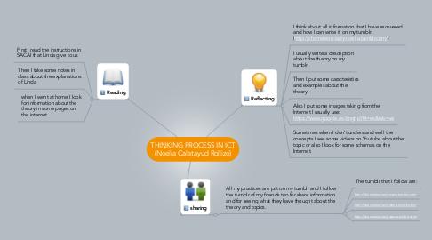 Mind Map: THINKING PROCESS IN ICT (Noelia Calatayud Rollizo)