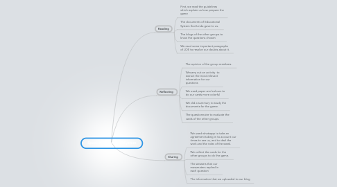 Mind Map: Spanish Educational System