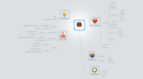 Mind Map: HUISWERK