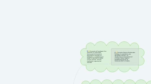 Mind Map: El SENA  Me ofrece