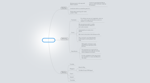 Mind Map: Manel Rives