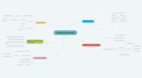 Mind Map: Psicología del aprendizaje