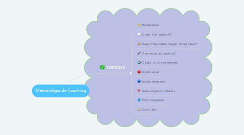 Mind Map: Metodologia de Coaching
