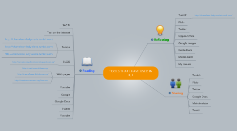 Mind Map: TOOLS THAT I HAVE USED IN ICT