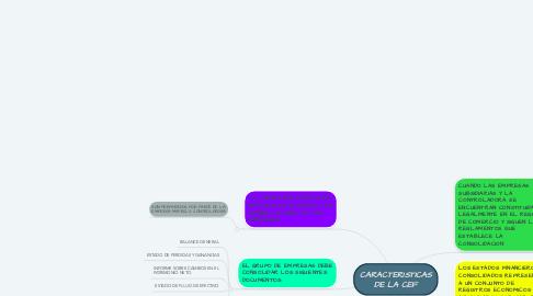 Mind Map: CARACTERISTICAS DE LA CEF