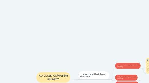 Mind Map: 4.0 CLOUD COMPUTING SECURITY