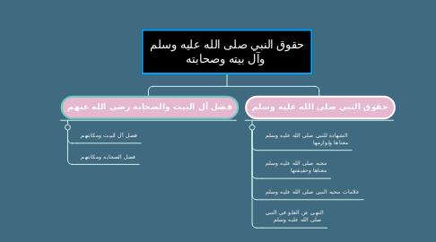 Mind Map: حقوق النبي صلى الله عليه وسلم  وآل بيته وصحابته