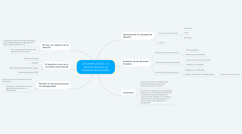 Mind Map: El Derecho al Ocio: Un Derecho Humano en Ocasiones Desconocido.