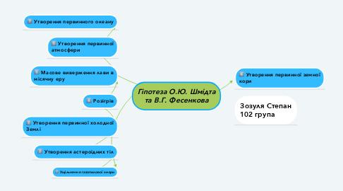 Mind Map: Гіпотеза О.Ю. Шмідта та В.Г. Фесенкова