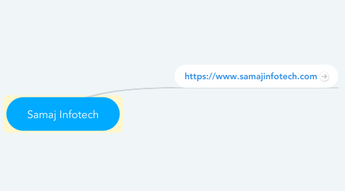 Mind Map: Samaj Infotech