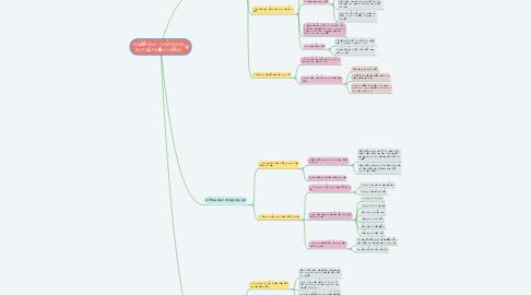Mind Map: CHƯƠNG II : CHỦ NGHĨA DUY VẬT BIỆN CHỨNG