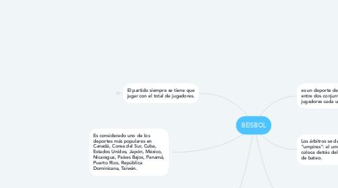 Mind Map: BEISBOL