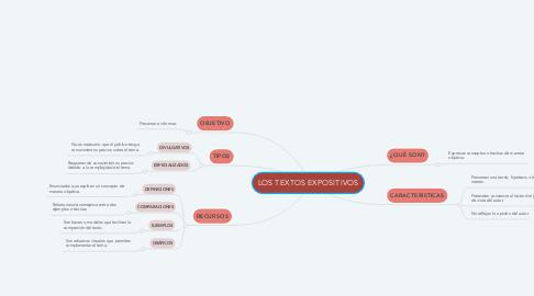 Mind Map: LOS TEXTOS EXPOSITIVOS