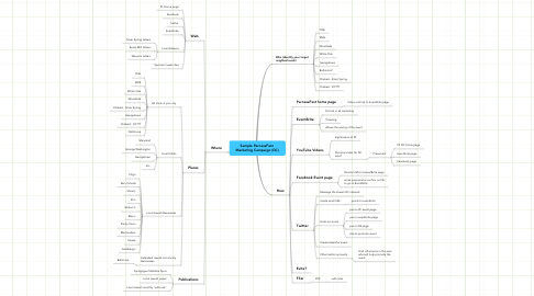 Mind Map: Sample ParnasaFest  Marketing Campaign (DC)