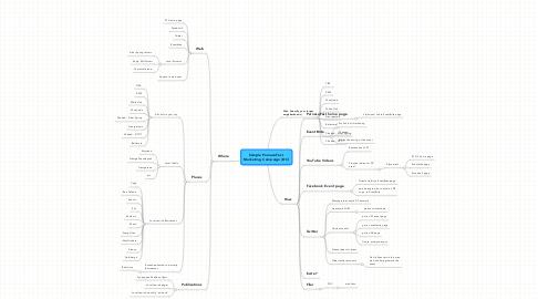 Mind Map: Sample ParnasaFest  Marketing Campaign (DC)