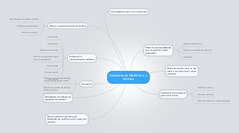 Mind Map: Estudante de Medicina e a bioética