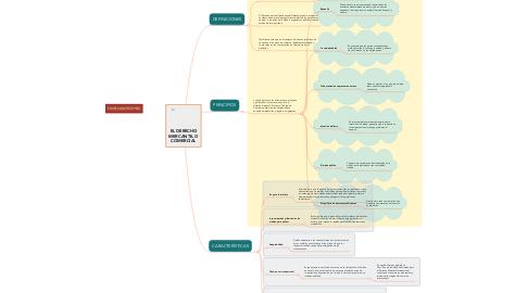 Mind Map: EL DERECHO MERCANTIL O COMERCIAL