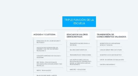 Mind Map: TRIPLE FUNCIÓN DE LA ESCUELA