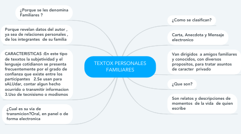 Mind Map: TEXTOX PERSONALES FAMILIARES