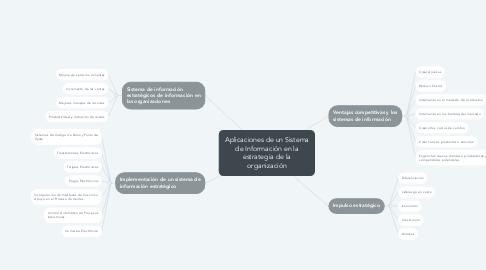 Mind Map: Aplicaciones de un Sistema de Información en la estrategia de la organización