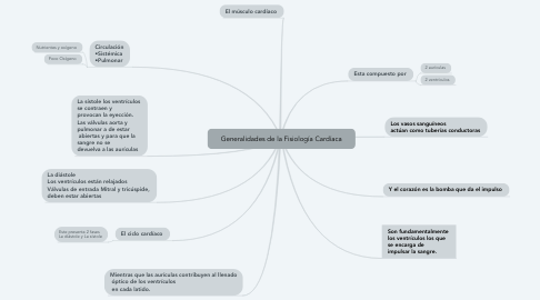 Mind Map: Generalidades de la Fisiología Cardíaca