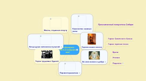 Mind Map: Моя Донщина - честь и славушка моя!