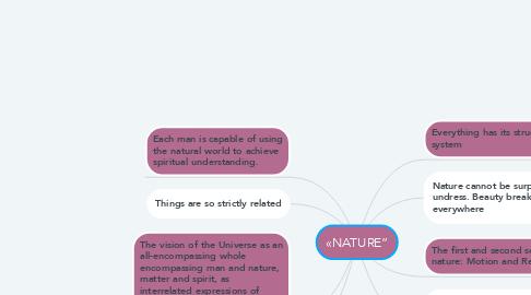 "Mind Map: «NATURE"""