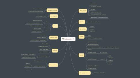 Mind Map: Educação  (1)