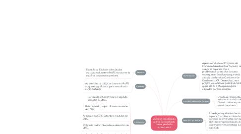 Mind Map: Vivências psicológicas acerca da escolha do curso/ profissão subsequente