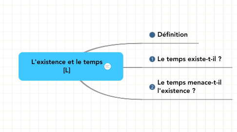 Mind Map: L'existence et le temps [L]