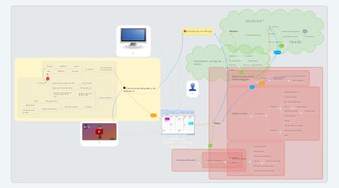 Mind Map: Diseño de Modelos con Hoja de Cálculo