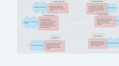 Mind Map: RAMAS DE LA QUIMICA