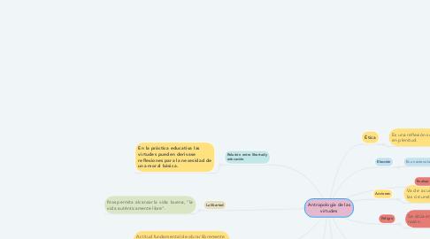 Mind Map: Antropología de las virtudes