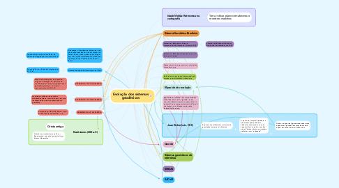 Mind Map: Evolução dos sistemas geodésicos