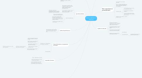 Mind Map: Sprint 1-Análise do  Problema