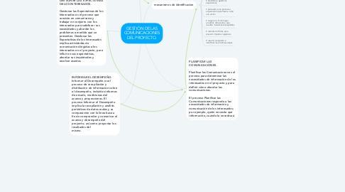 Mind Map: GESTIÓN DE LAS COMUNICACIONES DEL PROYECTO.