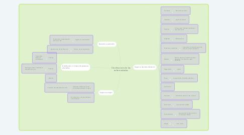 Mind Map: Clasificación de las enfermedades