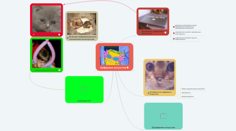 Mind Map: Цифровое искусство
