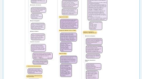 Mind Map: INTERVENCIONES EN LA GESTIÓN DEL TALENTO HUMANO